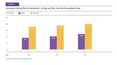 2015 Estimated Alzheimer's Lifetime Risk